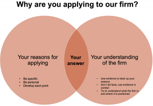 Venn diagram to show why applying to our firm