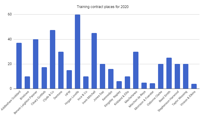 Training contract places 2020