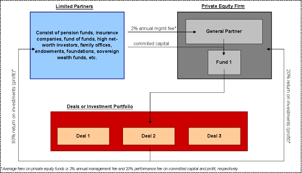 How-Private-Equity-Works