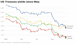 Treasury Yields since may 2019