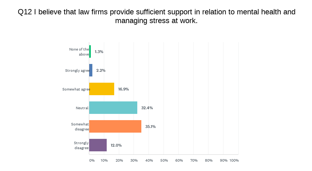 Survey asks about statement 'law firms provide sufficient support in relation to mental health and managing stress at work'