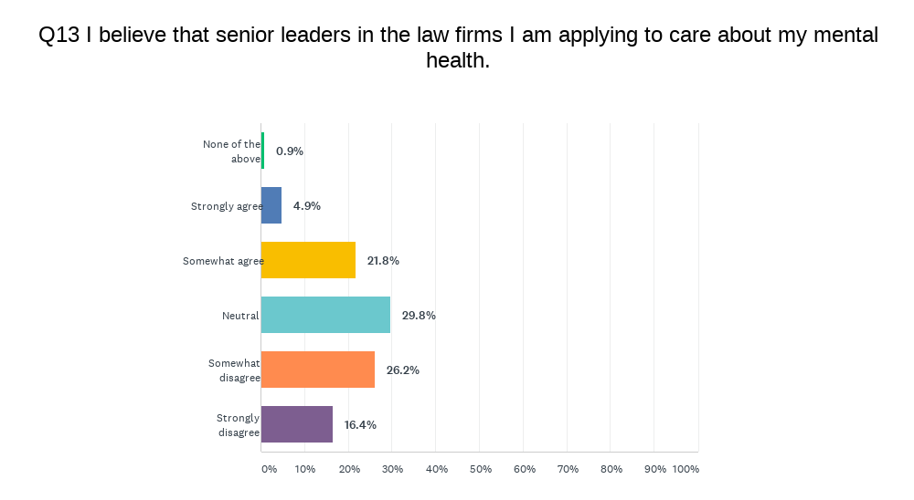 Survey asks about statement 'I believe that senior leaders in the law firms I am applying to care about my mental health'