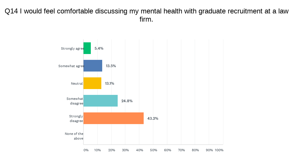 Survey asks about statement 'I would feel comfortable discussing my mental health with graduate recruitment at a law firm'