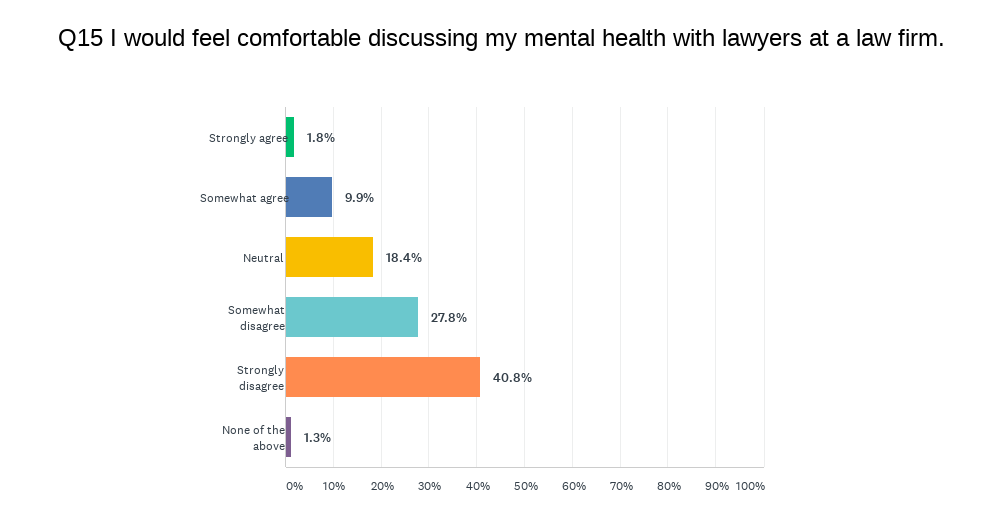 Survey asks about statement 'I would feel comfortable discussing my mental health with lawyers at a law firm'