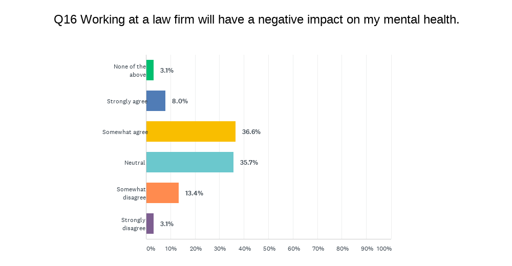 Survey asks about statement 'Working at a law firm will have a negative impact on my mental health'