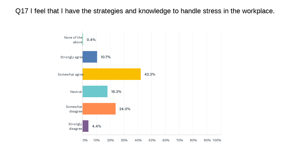 Survey asks about statement 'I feel that I have strategies and knowledge to handle stress in the workplace'