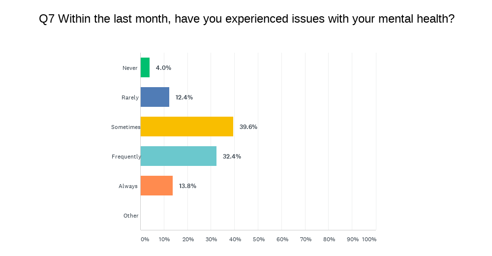 Survey asks if respondents have faced issues with mental health in the last month