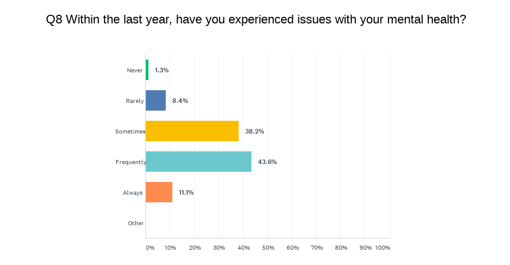 Survey asks if respondents have faced issues with mental health in the last year