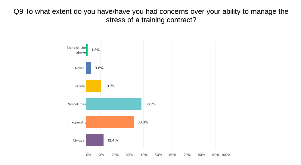 Survey asks if respondents have concerns over their ability to manage the stress of a training contract