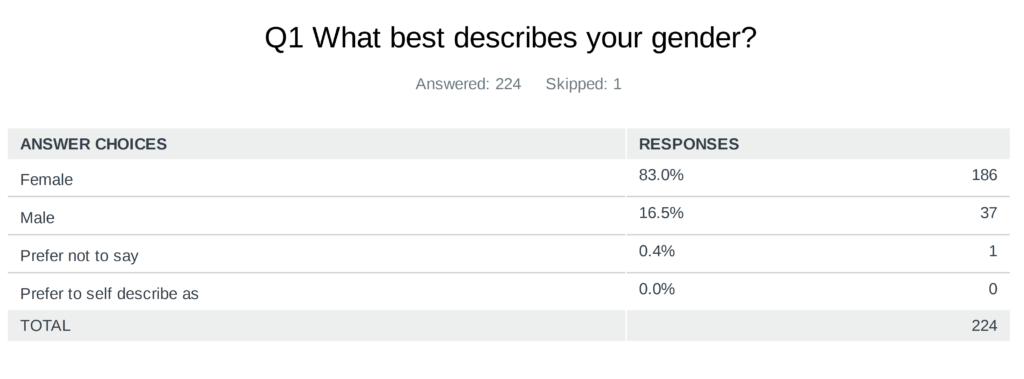 Survey asks about gender