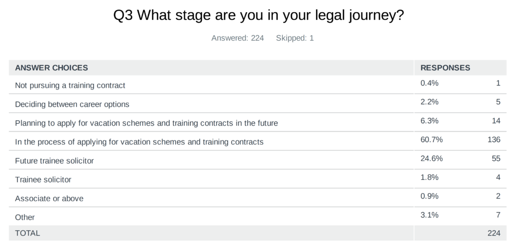 Survey asks about stage in the legal profession