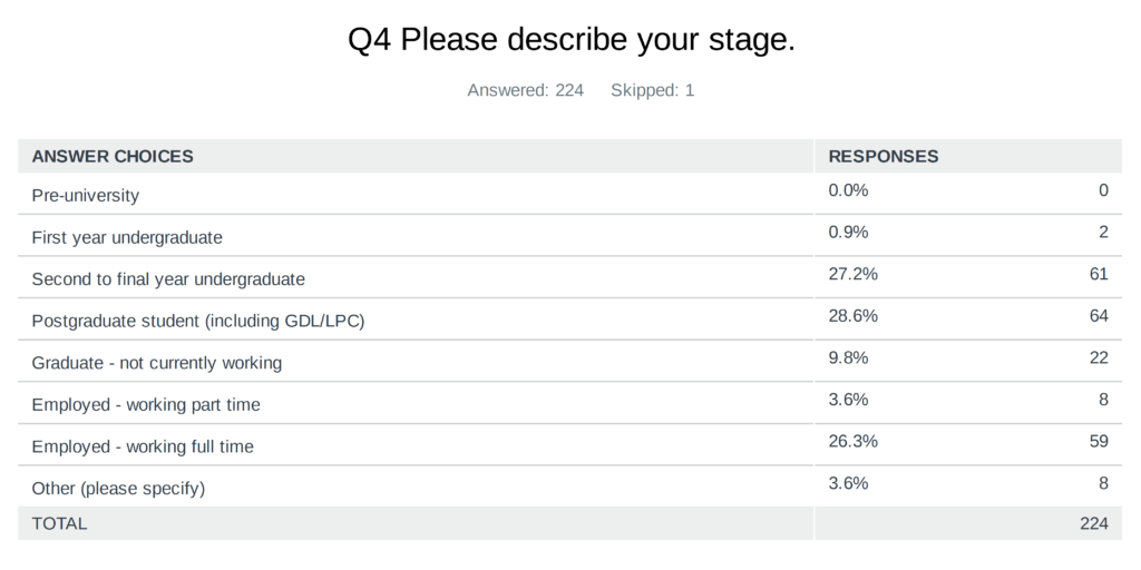 Survey asks about stage