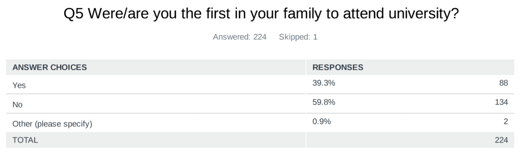 Survey asks if first in family to go to university
