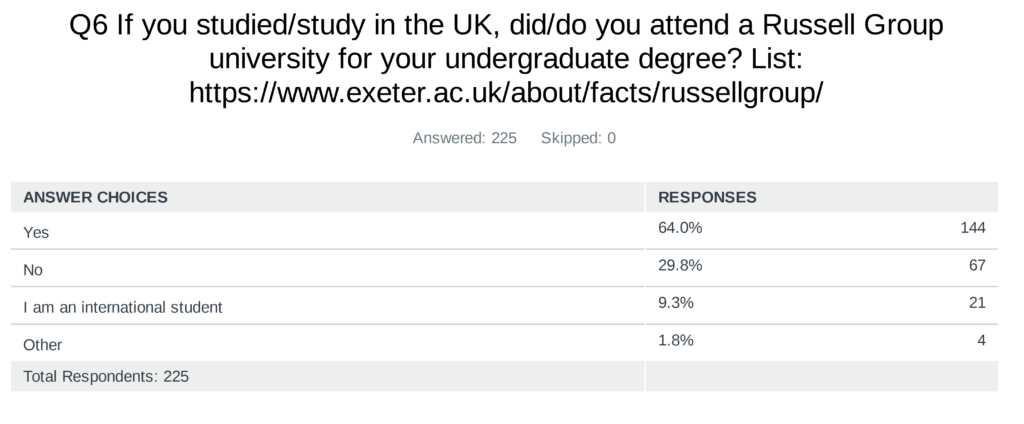 Survey asks about Russell Group attendance