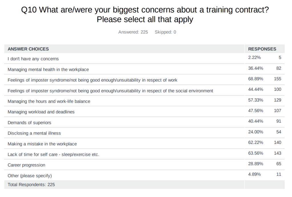Survey asks about the biggest concerns regarding a training contract