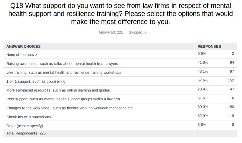 Survey asks about the support respondents want to see from law firms for their training contract